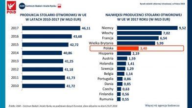 Polska produkcja stolarki otworowej w czołówce krajów europejskich!